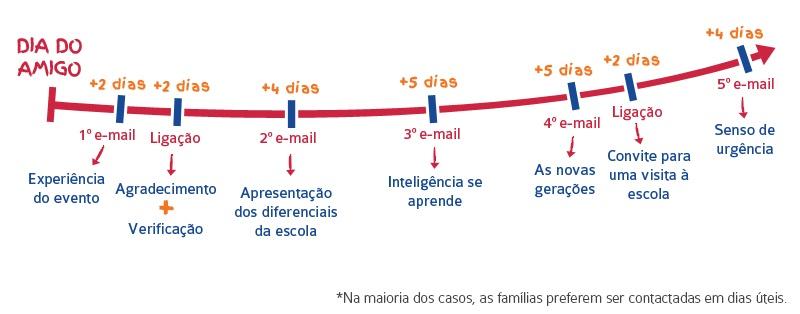 trilha de ativação dos contatos com as famílias com marcações de tempo